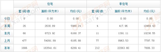 放肆购|4月第2周利辛住宅成交26套 均价5980元/㎡