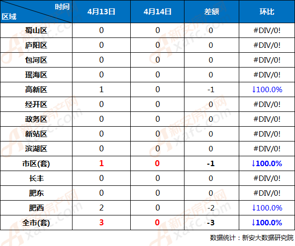 4月14日与4月13日合肥市各区商品房备案量对比