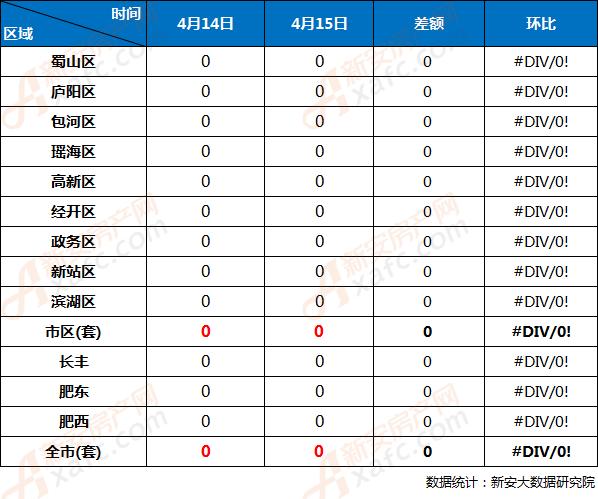 4月15日与4月14日合肥市各区商品房备案量对比