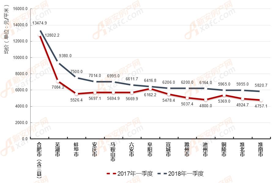 2018年一季度安徽各地市住宅房价地图
