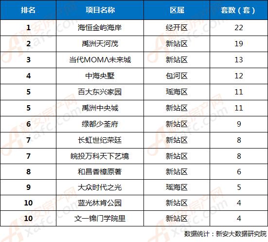 2018年第15周合肥市区楼盘网签成交TOP10排行榜