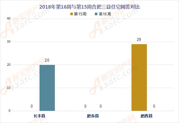 2018年第16周和第15周合肥三县住宅网签成交对比