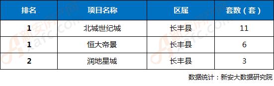 2018年第16周合肥三县楼盘网签成交TOP3排行榜