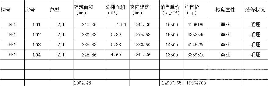 颍河水岸SH1商品房销售明码标价及相关信息公示