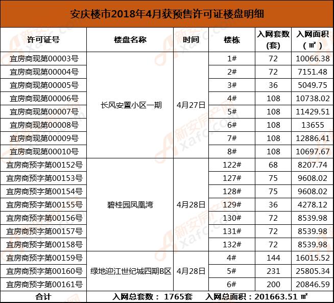 安庆楼市2018年4月获预售许可证楼盘明细.png