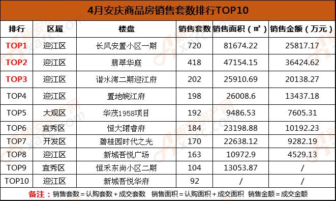 4月安庆商品房销售套数排行TOP10.png