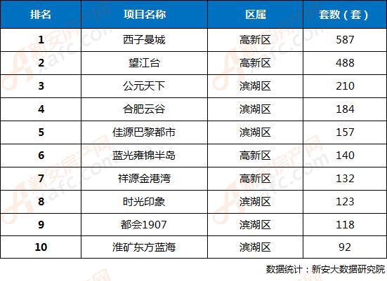 2018年第18周合肥市区楼盘网签成交TOP10排行榜