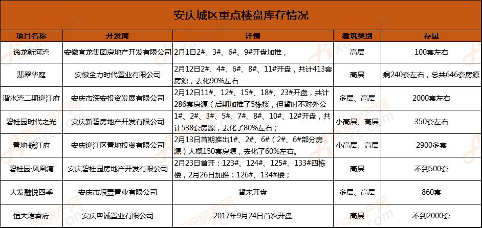安庆城区重点楼盘库存情况.png