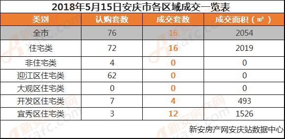 2018年5月15日安庆市各区域成交一览表.png