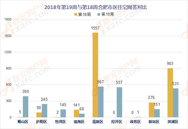 2018年第19周与第18周合肥市区住宅网签量对比
