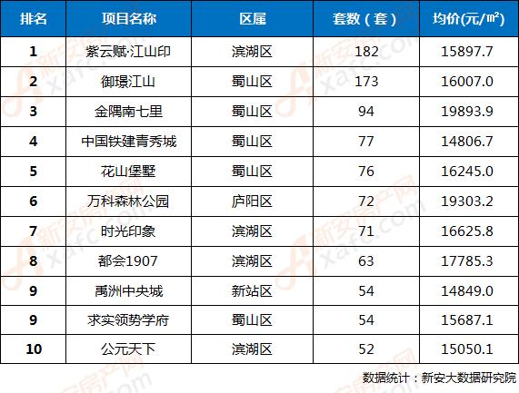 2018年第21周合肥市区楼盘网签成交TOP10排行榜