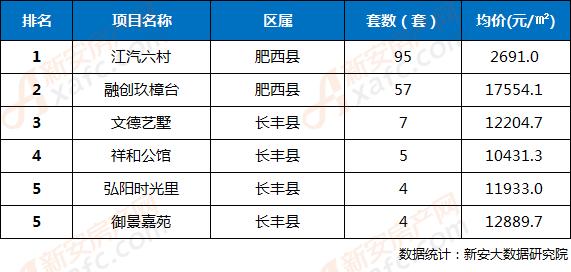 2018年第21周合肥三县楼盘网签成交TOP5排行榜