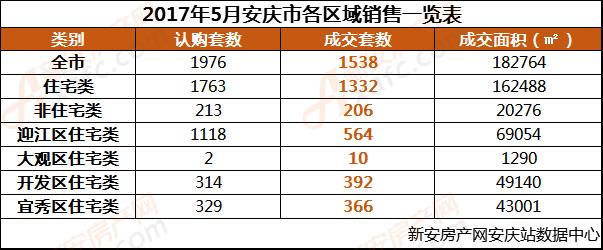 2017年5月安庆市各区域销售一览表.png