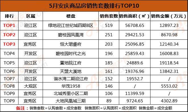 5月安庆商品房销售套数排行TOP10.png
