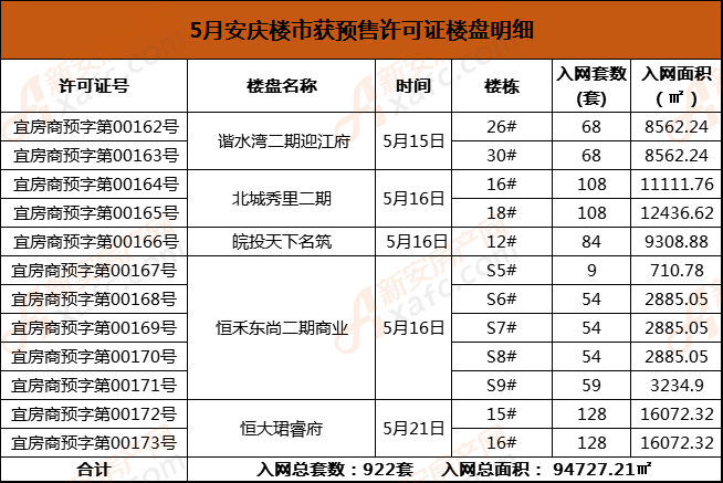 5月安庆楼市获预售许可证楼盘明细.png