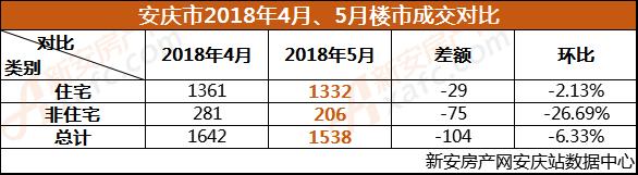 安庆市2018年4月、5月楼市成交对比.png