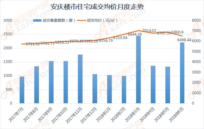 安庆楼市住宅成交均价月度走势.png