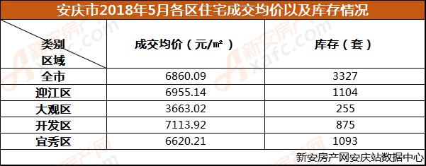 安庆市2018年5月各区住宅成交均价以及库存情况.png