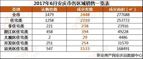 2017年6月安庆市各区域销售一览表.png