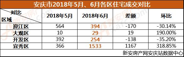 安庆市2018年5月、6月各区住宅成交对比.png