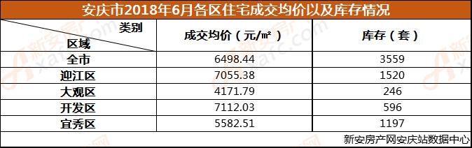 安庆市2018年6月各区住宅成交均价以及库存情况.png