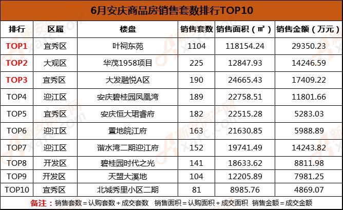 6月安庆商品房销售套数排行TOP10.png