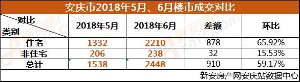 安庆市2018年5月、6月楼市成交对比.png