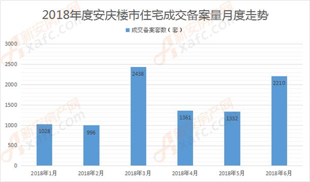 2018年度安庆楼市住宅成交备案量月度走势.png