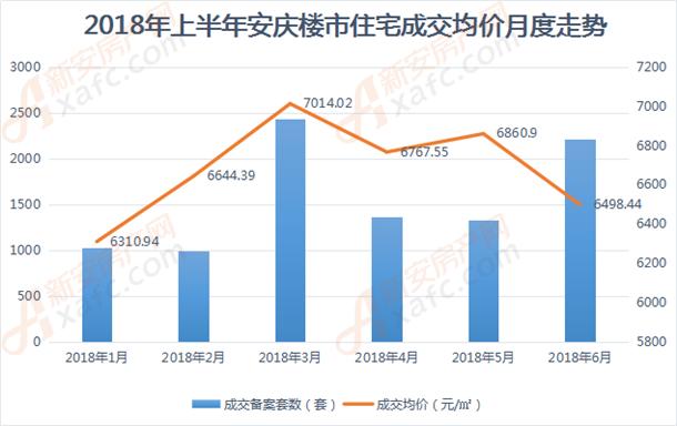 2018年上半年安庆楼市住宅成交均价月度走势.png