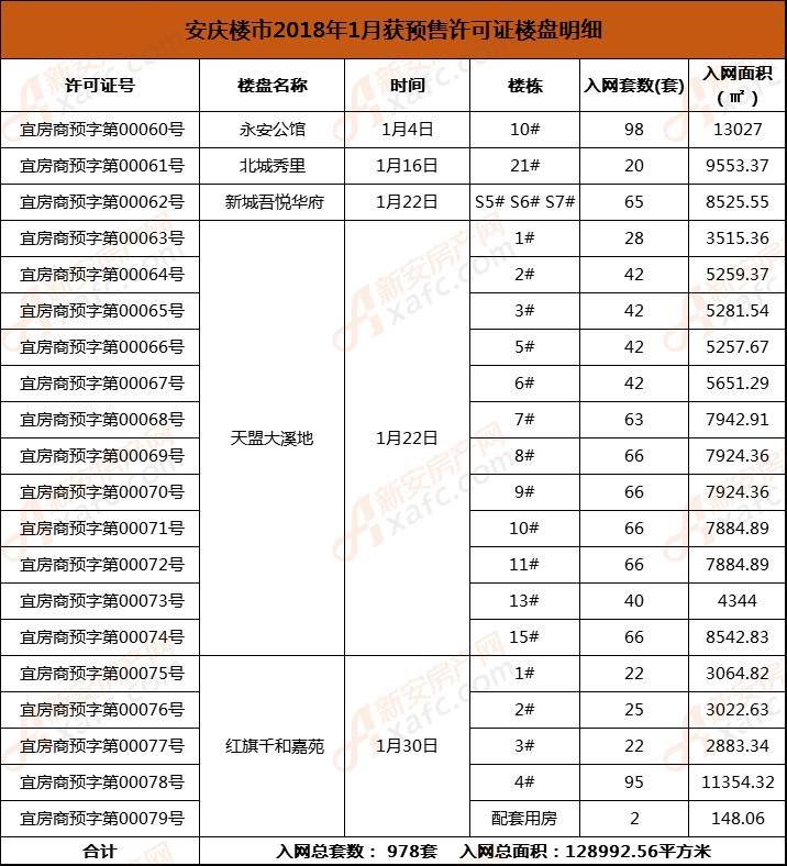 安庆楼市2018年1月获预售许可证楼盘明细.png