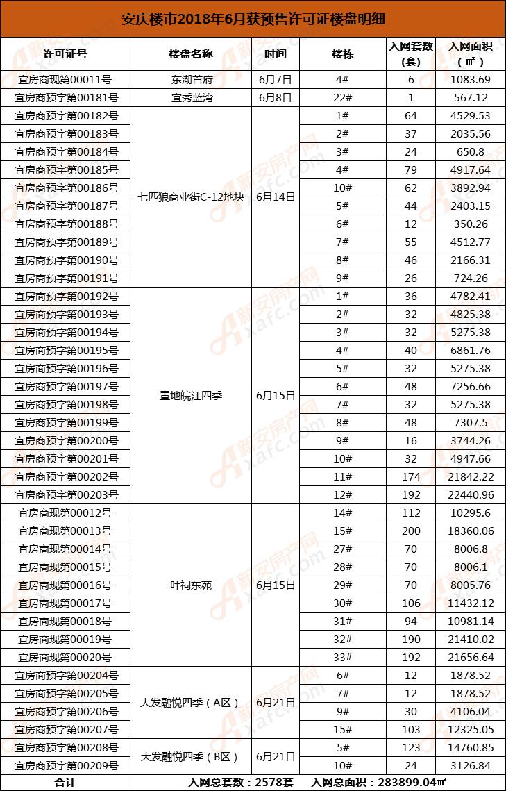 安庆楼市2018年6月获预售许可证楼盘明细.png