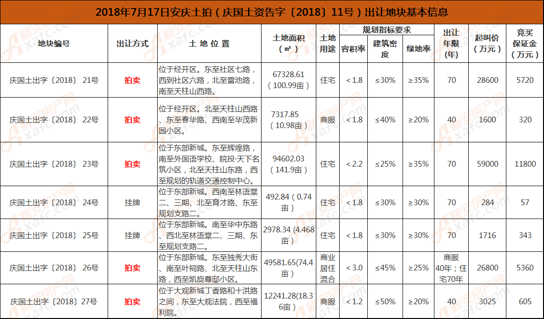 2018年7月17日安庆土拍(庆国土资告字〔2018〕11号)出让地块基本信息.png