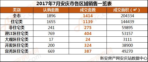 7月安庆各区销售一览表