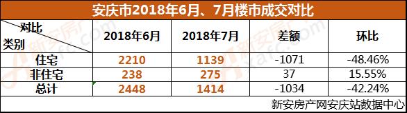 2018年6月、7月安庆楼市成交对比