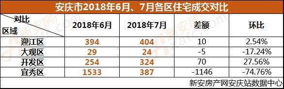 2018年6月、7月安庆各区住宅成交情况对比