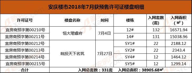 7月安庆楼市2项目拿预售许可证
