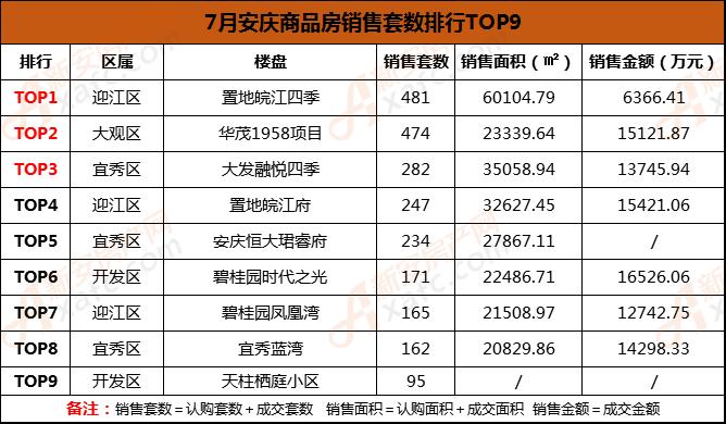 7月安庆商品房销售套数排行榜