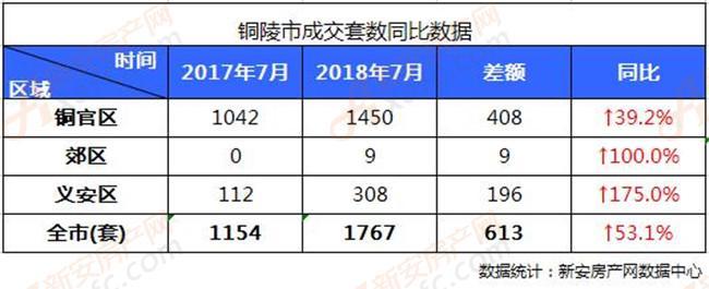 2018年铜陵楼市7月各区住宅成交套数同比数据