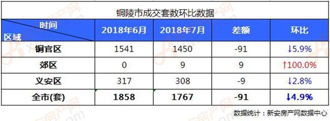 2018年铜陵楼市7月各区住宅成交套数环比数据