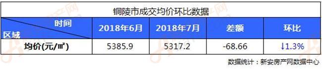 2018年铜陵市7月成交均价环比数据分析