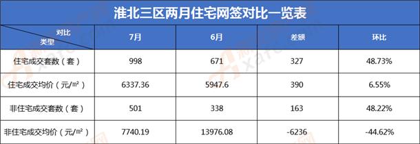 淮北三区6、7月住宅网对比表