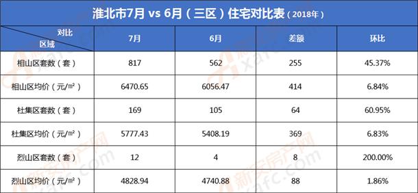 淮北7月vs6月三区住宅对比表