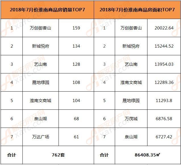 2018年7月份淮南商品房TOP7销售情况