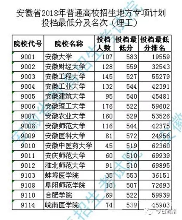 安徽2018年高招地方专项计划投档最低分公布