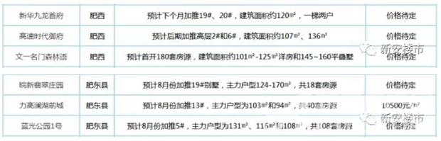 肥西、肥东县8月开盘楼盘