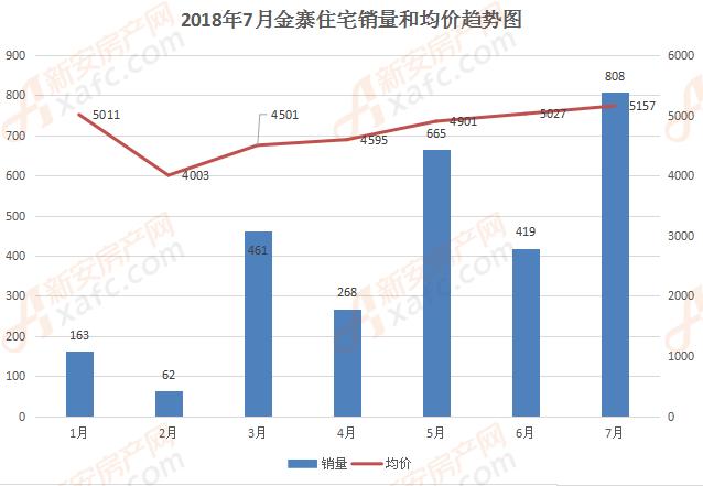 金寨1-7月住宅和均价趋势图