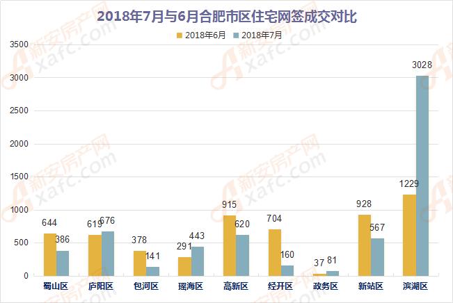 2018年7月与6月合肥市区住宅网签成交对比
