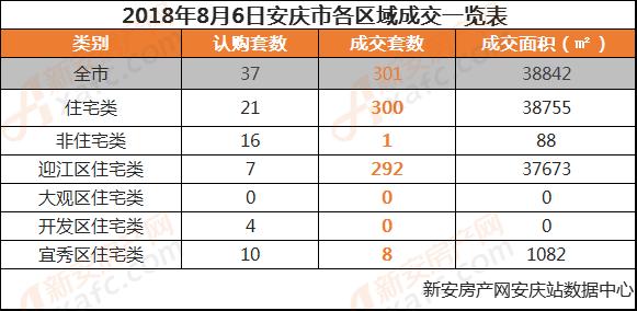 2018年8月6日安庆市各区域成交一览表