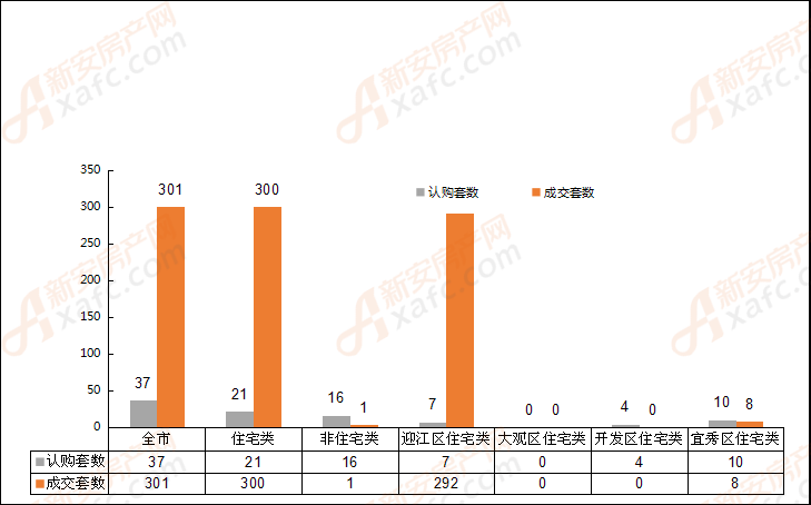 2018年8月6日安庆市各区域成交对比表