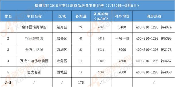 宿州市区31周商品房备案排行榜